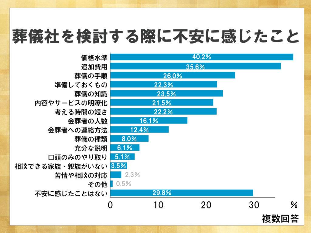 鎌倉新書が運営する葬儀社紹介のポータルサイト「いい葬儀」が2015年に行った「第二回お葬式に関する全国調査」のうち、葬儀社を検討する際に不安に感じたことを表した横棒グラフ。価格水準や追加費用など、金銭面で不安に感じる人が多い。