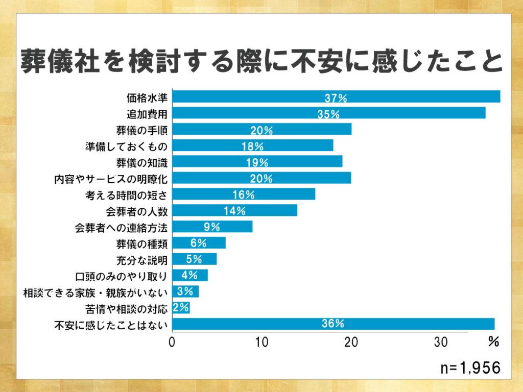 鎌倉新書が運営する葬儀社紹介のポータルサイト「いい葬儀」が2017年に行った「第三回お葬式に関する全国調査」のうち、葬儀社を検討する際に不安に感じたことを表した横棒グラフ。価格面において不安に感じていた人が多いことがわかる。