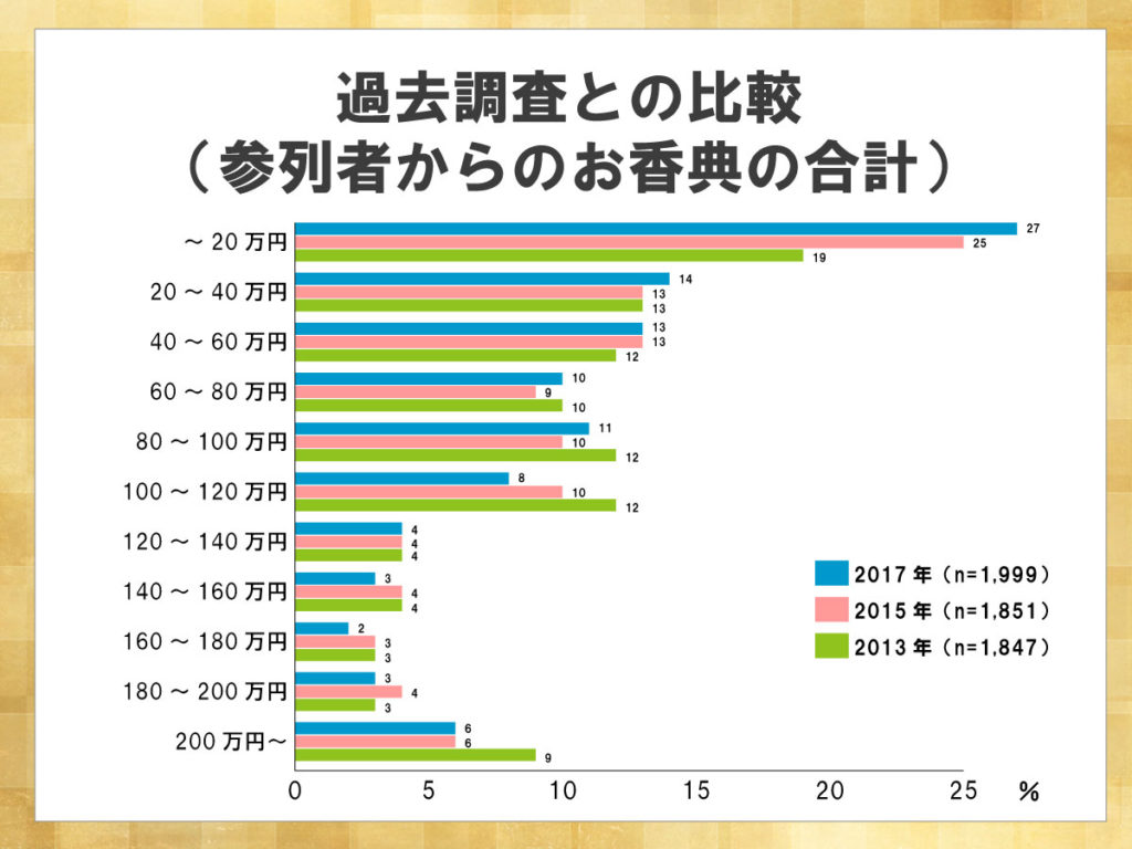 鎌倉新書が運営する葬儀社紹介のポータルサイト「いい葬儀」が2017年に行った「第三回お葬式に関する全国調査」のうち、参列者からのお香典の合計を表した横棒グラフ。会葬者の減少に伴い、参列者からのお香典の合計も減少傾向にある。