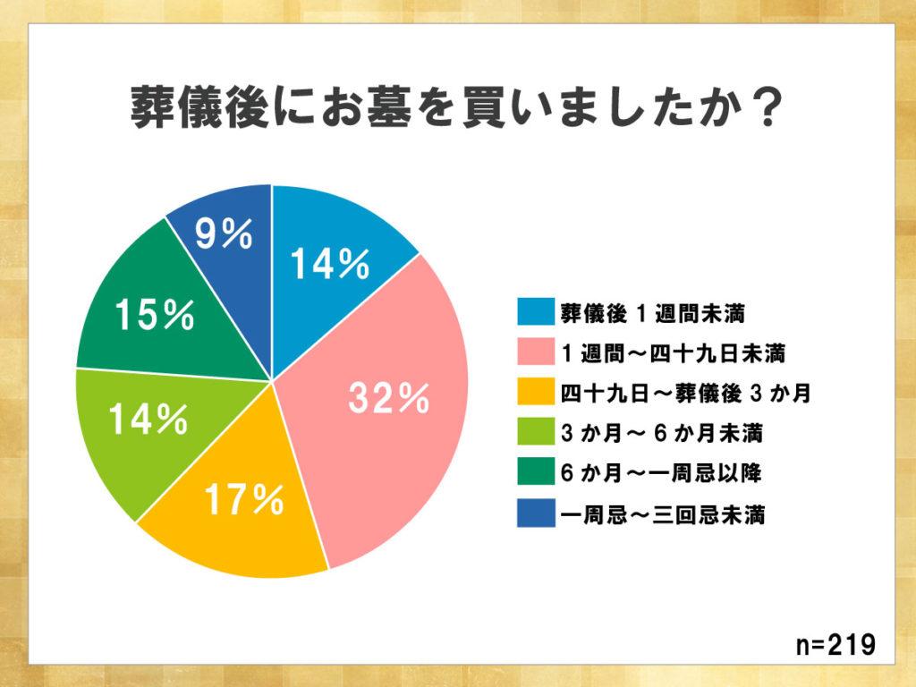 鎌倉新書が運営する葬儀社紹介のポータルサイト「いい葬儀」が2017年に行った「第三回お葬式に関する全国調査」のうち、葬儀後にお墓を購入したかについて表した円グラフ。葬儀後一週間から四十九日以内にお墓を購入する割合が32%と最も高かった。