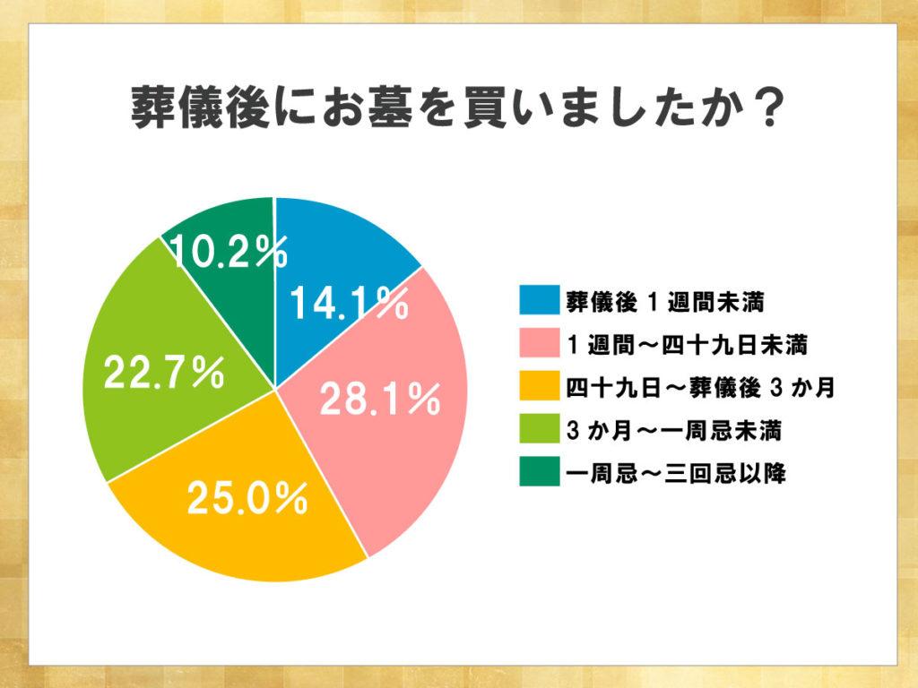 鎌倉新書が運営する葬儀社紹介のポータルサイト「いい葬儀」が2015年に行った「第二回お葬式に関する全国調査」のうち、葬儀後にお墓を購入したかどうかを表した円グラフ。四十九日以内に購入する割合が高いものの、それ以降に購入したと答えた人も多い。