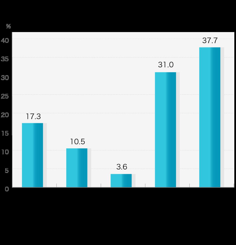 鎌倉新書が運営する葬儀社紹介のポータルサイト「いい葬儀」が2019年に行った「第四回お葬式に関する全国調査」のうち、葬儀社を選び始めた時期について示した横棒グラフ。ご逝去の1年以上前から葬儀社を検討していた割合が最も高い。