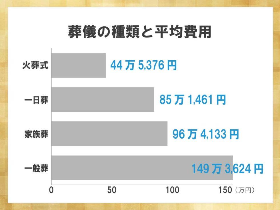 葬儀の種類ごとの平均費用を示したグラフ。火葬式が44万5,376円、一日葬が85万1461円、家族葬が96万4133円、一般葬が149万3624円となっている