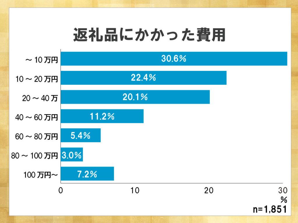 鎌倉新書が運営する葬儀社紹介のポータルサイト「いい葬儀」が2015年に行った「第二回お葬式に関する全国調査」のうち、返礼品にかかった費用を表したグラフ。10万円以内に抑えた割合が30.6%と最も高い。
