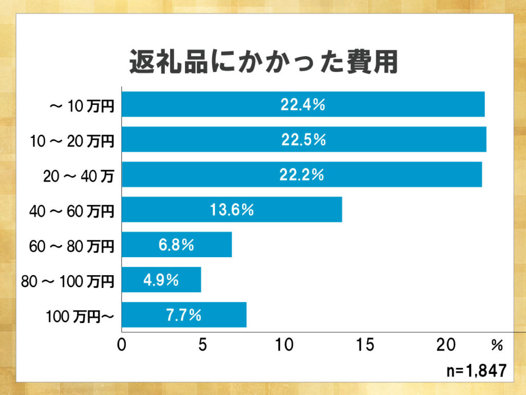 鎌倉新書が運営する葬儀社紹介のポータルサイト「いい葬儀」が2013年に行った「第一回お葬式に関する全国調査」のうち、返礼品にかかった費用を表した横棒グラフ。返礼品を上げる人数によっても費用は変わってくるが多くても40万円程度に収まることが多い。