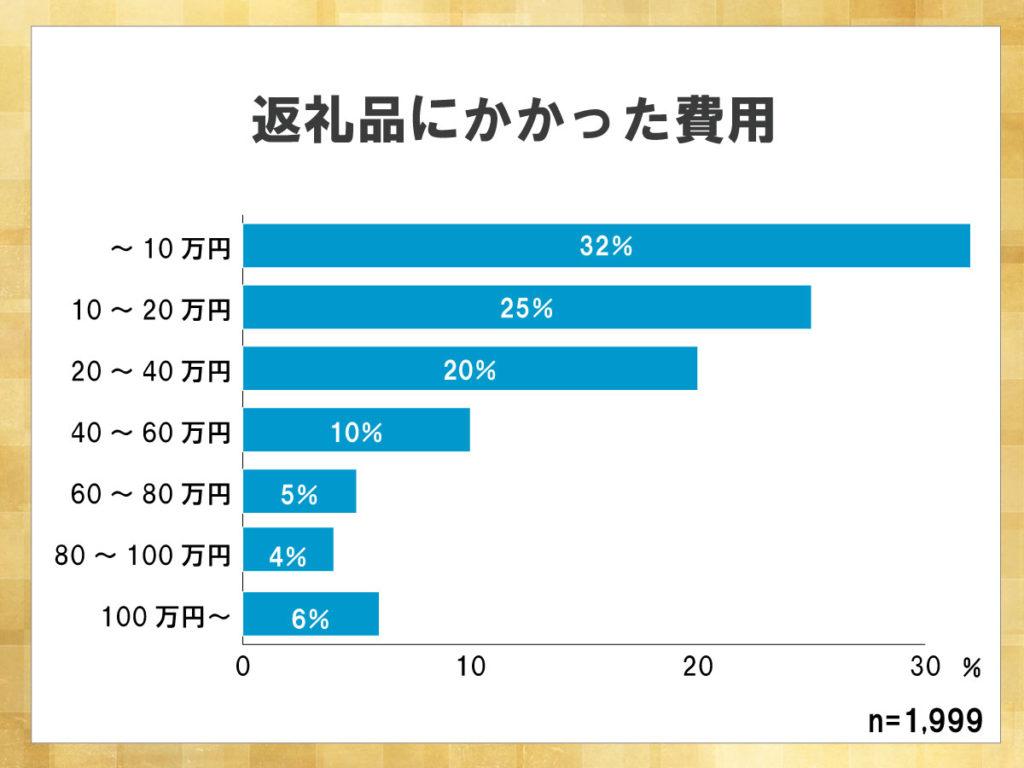 鎌倉新書が運営する葬儀社紹介のポータルサイト「いい葬儀」が2017年に行った「第三回お葬式に関する全国調査」のうち、返礼品にかかった費用について表した横棒グラフ。飲食にかかった費用と同等に、10万円以内で収まる割合が最も高い。