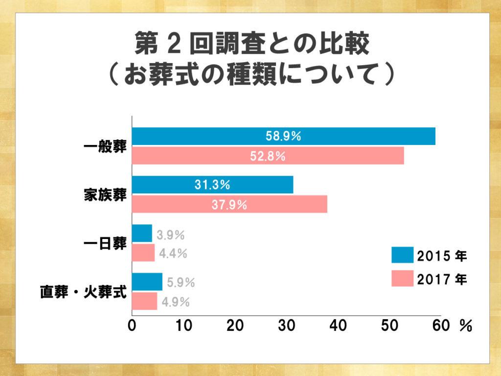 鎌倉新書が運営する葬儀社紹介のポータルサイト「いい葬儀」が2017年に行った「第三回お葬式に関する全国調査」のうち、お葬式の種類について第二回調査との比較した横棒グラフ。一般葬の割合が減少し、家族葬の割合が増加し37.9%となった。