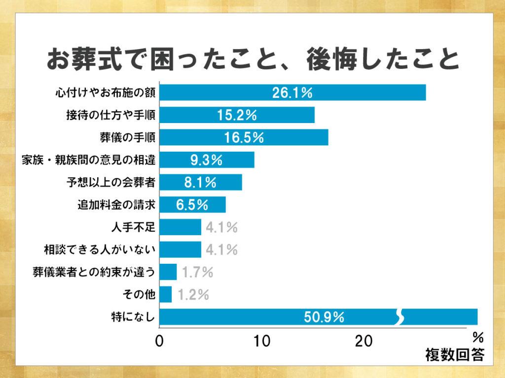 鎌倉新書が運営する葬儀社紹介のポータルサイト「いい葬儀」が2015年に行った「第二回お葬式に関する全国調査」のうち、お葬式で困ったこと、後悔したことを表したグラフ。特になしと答えた割合が50.9%である一方、お布施の額や接待の手順に困った人が多くいた。