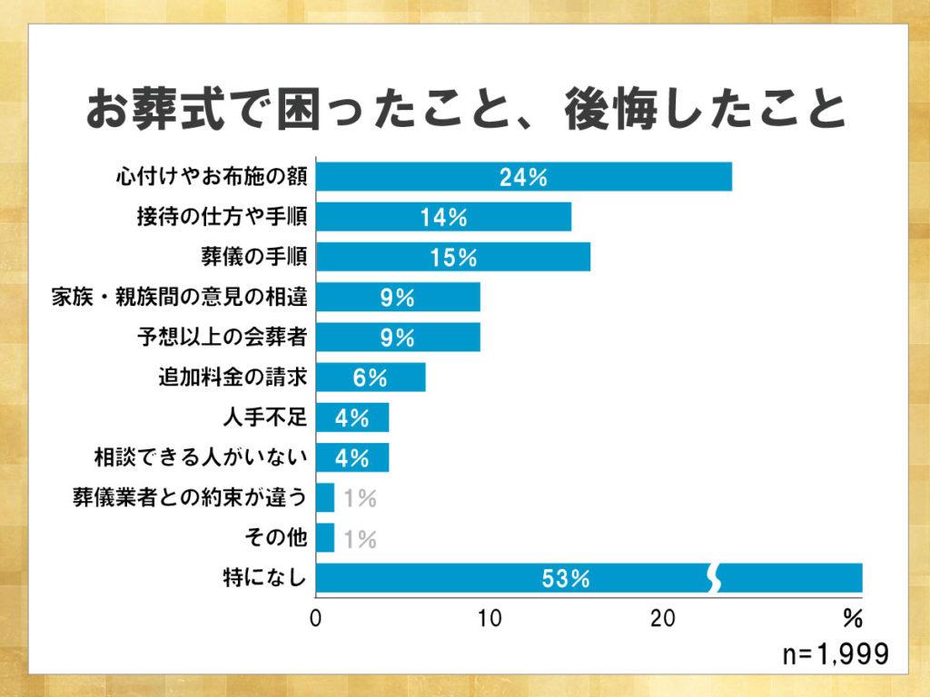 鎌倉新書が運営する葬儀社紹介のポータルサイト「いい葬儀」が2017年に行った「第三回お葬式に関する全国調査」のうち、お葬式で困ったこと、後悔したことについて表した横棒グラフ。特になしが半分以上を占めるが次いで心づけやお布施の額があげられた。