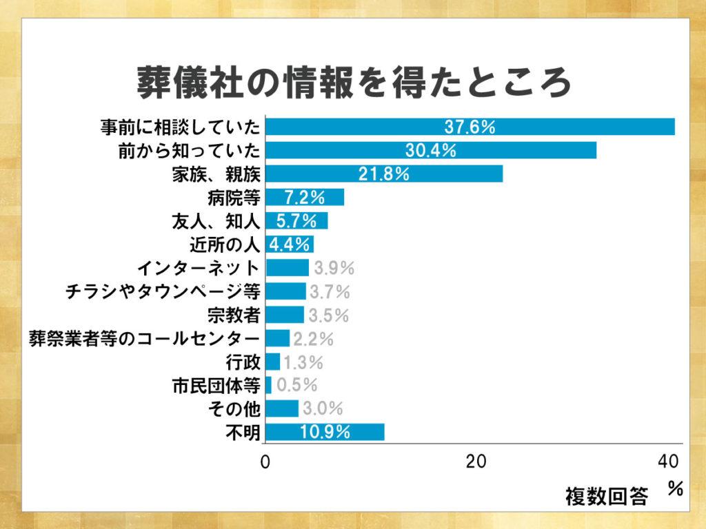 鎌倉新書が運営する葬儀社紹介のポータルサイト「いい葬儀」が2013年に行った「第一回お葬式に関する全国調査」のうち、葬儀社の情報を得たところを表した横棒グラフ。グラフを見ると故人や家族が事前に相談していた場合が最も多い。