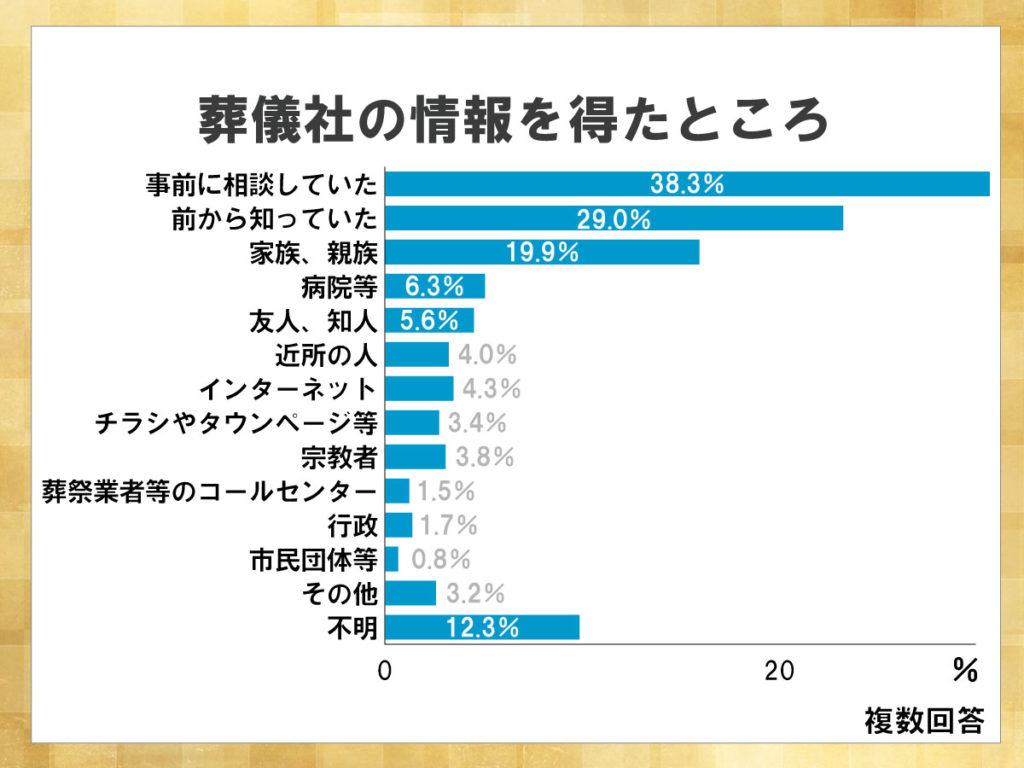 鎌倉新書が運営する葬儀社紹介のポータルサイト「いい葬儀」が2015年に行った「第二回お葬式に関する全国調査」のうち、葬儀社の情報を得たところを表した横棒グラフ。故人や家族が事前に葬儀社について相談をしていた割合が最も高い。