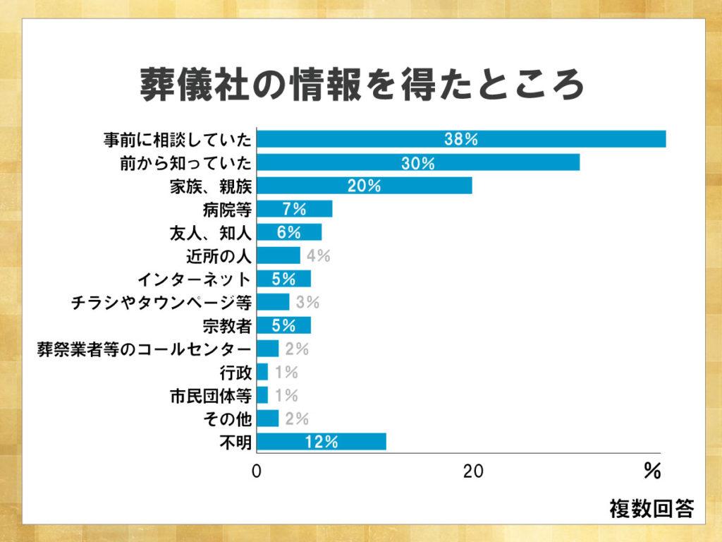 鎌倉新書が運営する葬儀社紹介のポータルサイト「いい葬儀」が2017年に行った「第三回お葬式に関する全国調査」のうち、葬儀社の情報を表した横棒グラフ。事前に故人や家族が相談していた割合が38%