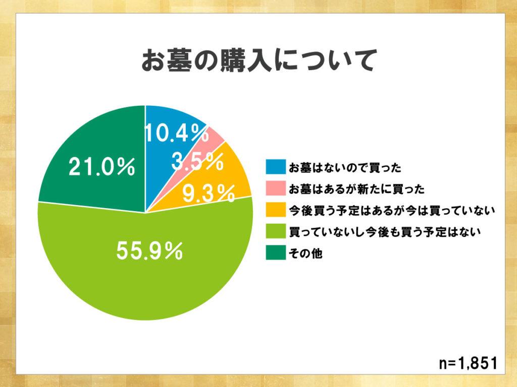 鎌倉新書が運営する葬儀社紹介のポータルサイト「いい葬儀」が2015年に行った「第二回お葬式に関する全国調査」のうち、お墓の購入について表した円グラフ。お墓を買っていないし今後も買う予定はないと回答した人の割合が半分以上であった。