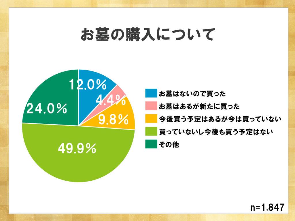 鎌倉新書が運営する葬儀社紹介のポータルサイト「いい葬儀」が2013年に行った「第一回お葬式に関する全国調査」のうち、お墓の購入について表した円グラフ。お墓を買う予定のない人がグラフの約半分を占めている。