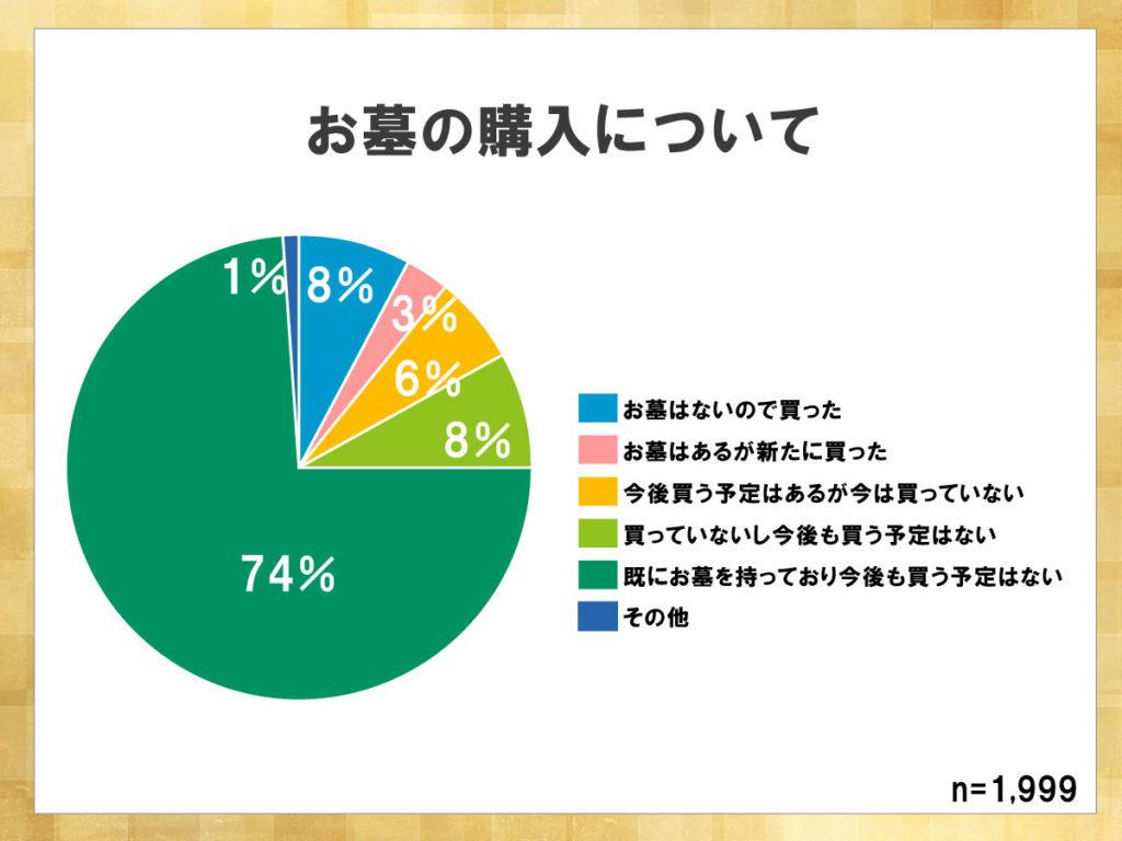 鎌倉新書が運営する葬儀社紹介のポータルサイト「いい葬儀」が2017年に行った「第三回お葬式に関する全国調査」のうち、お墓の購入について表した円グラフ。既にお墓を持っており、今後も買う予定はないと答えた人が74%であった。