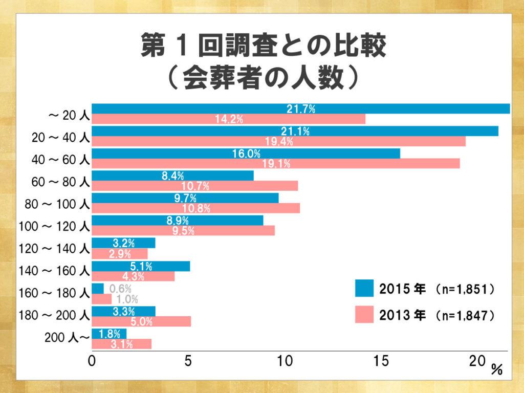 鎌倉新書が運営する葬儀社紹介のポータルサイト「いい葬儀」が2015年に行った「第二回お葬式に関する全国調査」のうち、会葬者の人数について第一回調査と比較した横棒グラフ。20人以内の小規模な葬儀を行う割合が2013年から2015年にかけて7%ほど上がった。