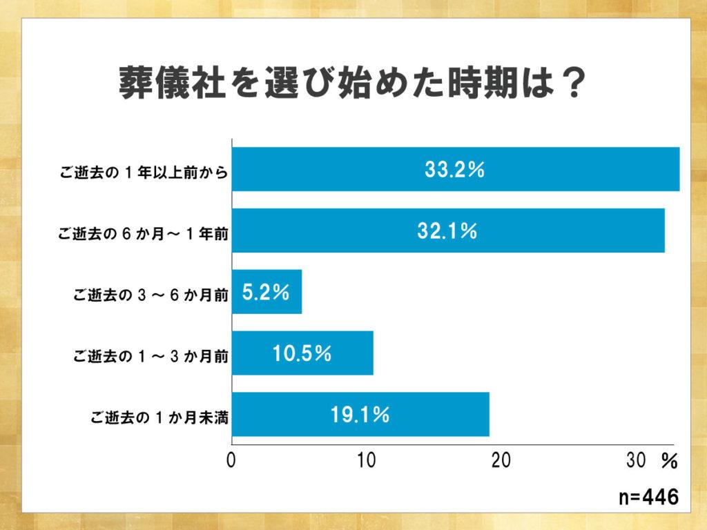 鎌倉新書が運営する葬儀社紹介のポータルサイト「いい葬儀」が2015年に行った「第二回お葬式に関する全国調査」のうち、葬儀社を選び始めた時期を表した横棒グラフ。逝去前に葬儀社を検討していた場合、1年以上前から選び始めた人が多い。
