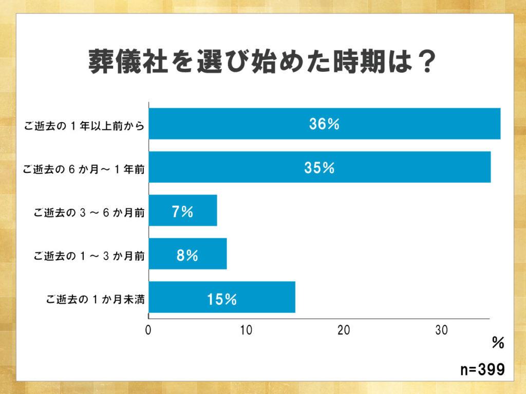 鎌倉新書が運営する葬儀社紹介のポータルサイト「いい葬儀」が2017年に行った「第三回お葬式に関する全国調査」のうち、葬儀社を選び始めた時期を表した横棒グラフ。逝去前の1年以上前から葬儀社を検討している人が多いことがわかる。