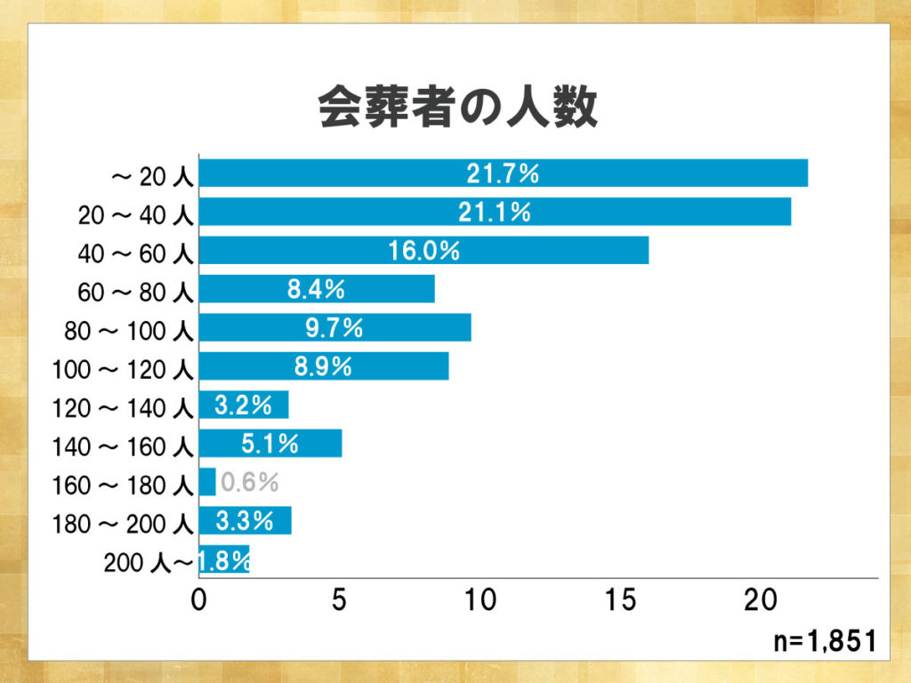 鎌倉新書が運営する葬儀社紹介のポータルサイト「いい葬儀」が2015年に行った「第二回お葬式に関する全国調査」のうち、会葬者の人数を表した横棒グラフ。20人以内の小規模な葬儀を行う人が最も多かった。