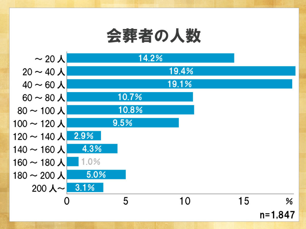 鎌倉新書が運営する葬儀社紹介のポータルサイト「いい葬儀」が2013年に行った「第一回お葬式に関する全国調査」のうち、会葬者の人数を表したグラフ。20~60名ほど会葬者を招いた葬儀が多いことがわかる。