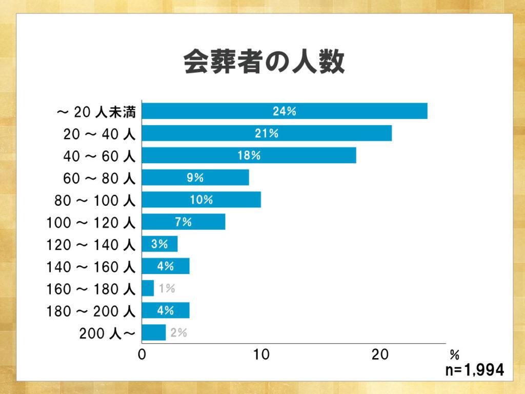 鎌倉新書が運営する葬儀社紹介のポータルサイト「いい葬儀」が2017年に行った「第三回お葬式に関する全国調査」のうち、会葬者の人数について表した横棒グラフ。会葬者の人数は20人未満が最も高く、小規模な葬儀が増加していると言える。