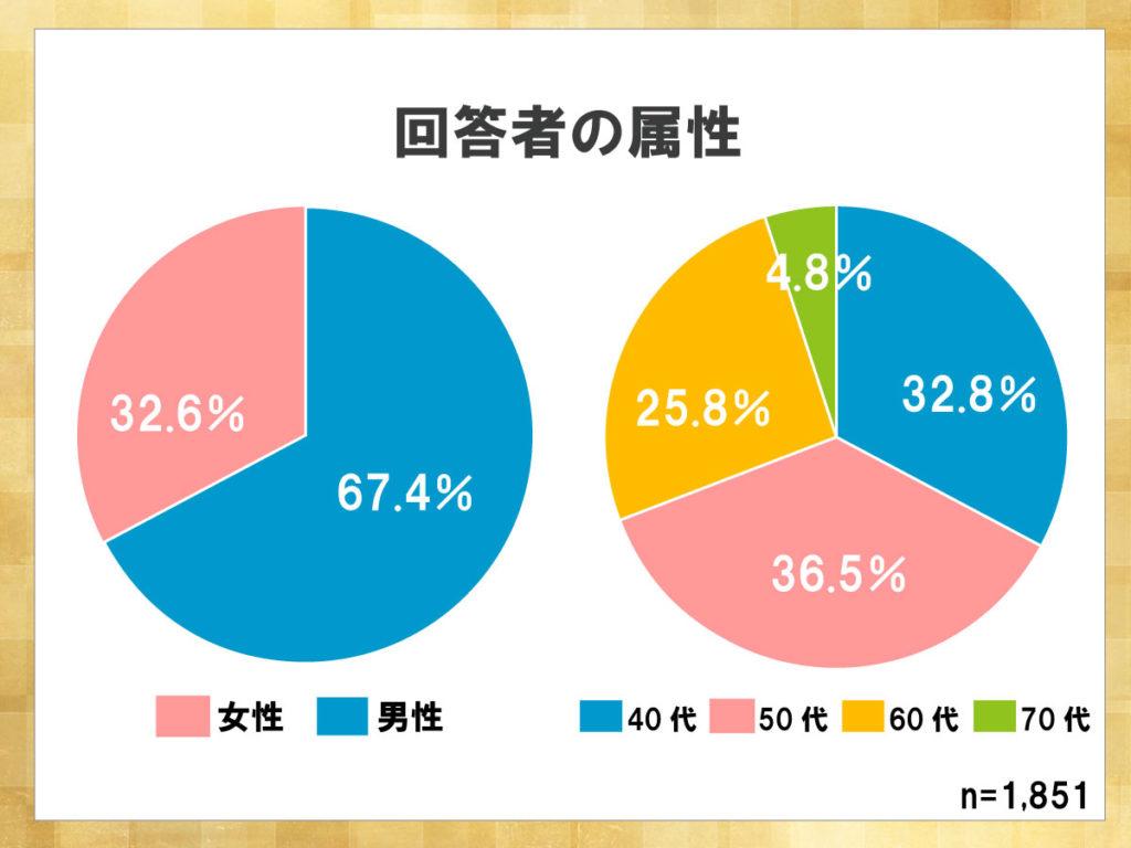 鎌倉新書が運営する葬儀社紹介のポータルサイト「いい葬儀」が2015年に行った「第二回お葬式に関する全国調査」のうち、回答者の属性を表した円グラフ