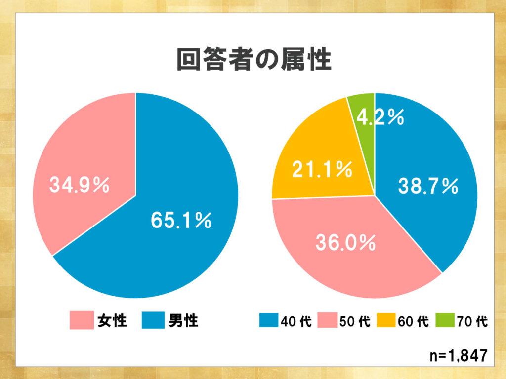 鎌倉新書が運営する葬儀社紹介のポータルサイト「いい葬儀」が2013年に行った「第一回お葬式に関する全国調査」のうち、回答者の属性を表した円グラフ