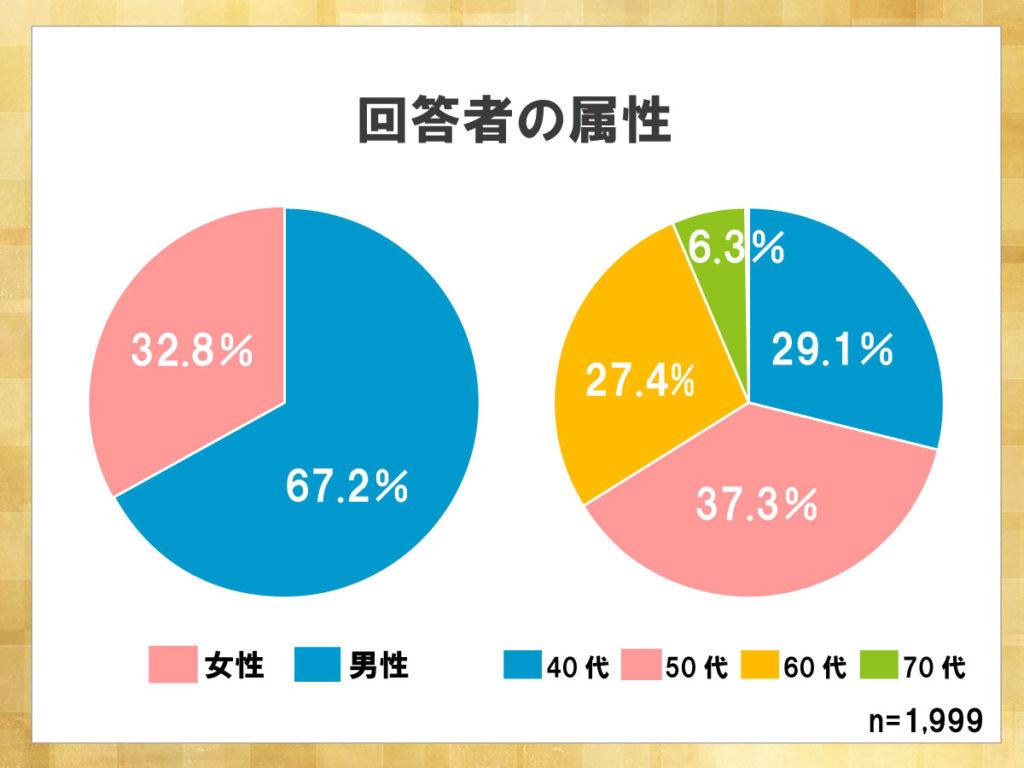 鎌倉新書が運営する葬儀社紹介のポータルサイト「いい葬儀」が2017年に行った「第三回お葬式に関する全国調査」のうち、回答者の属性を表した円グラフ。
