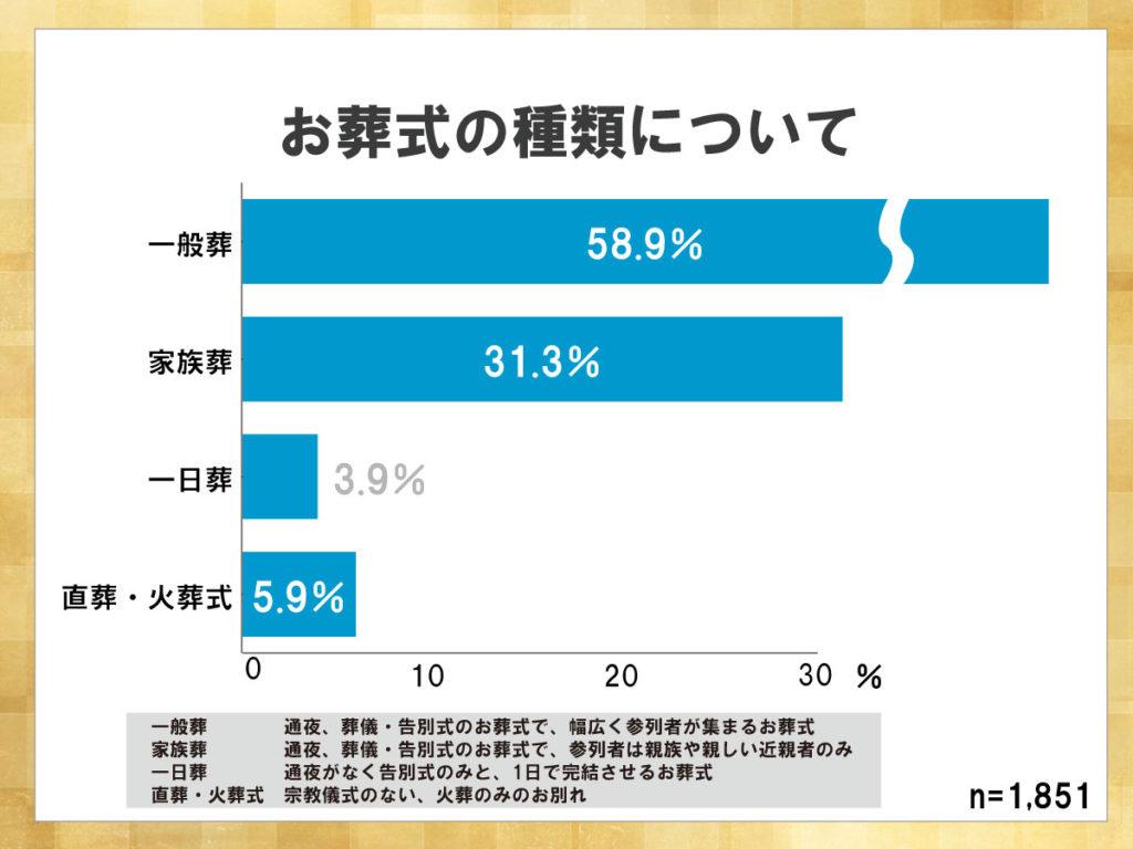 鎌倉新書が運営する葬儀社紹介のポータルサイト「いい葬儀」が2015年に行った「第二回お葬式に関する全国調査」のうち、お葬式の種類について表した横棒グラフ。参列者を招いた一般葬が58.9%と最も高い。