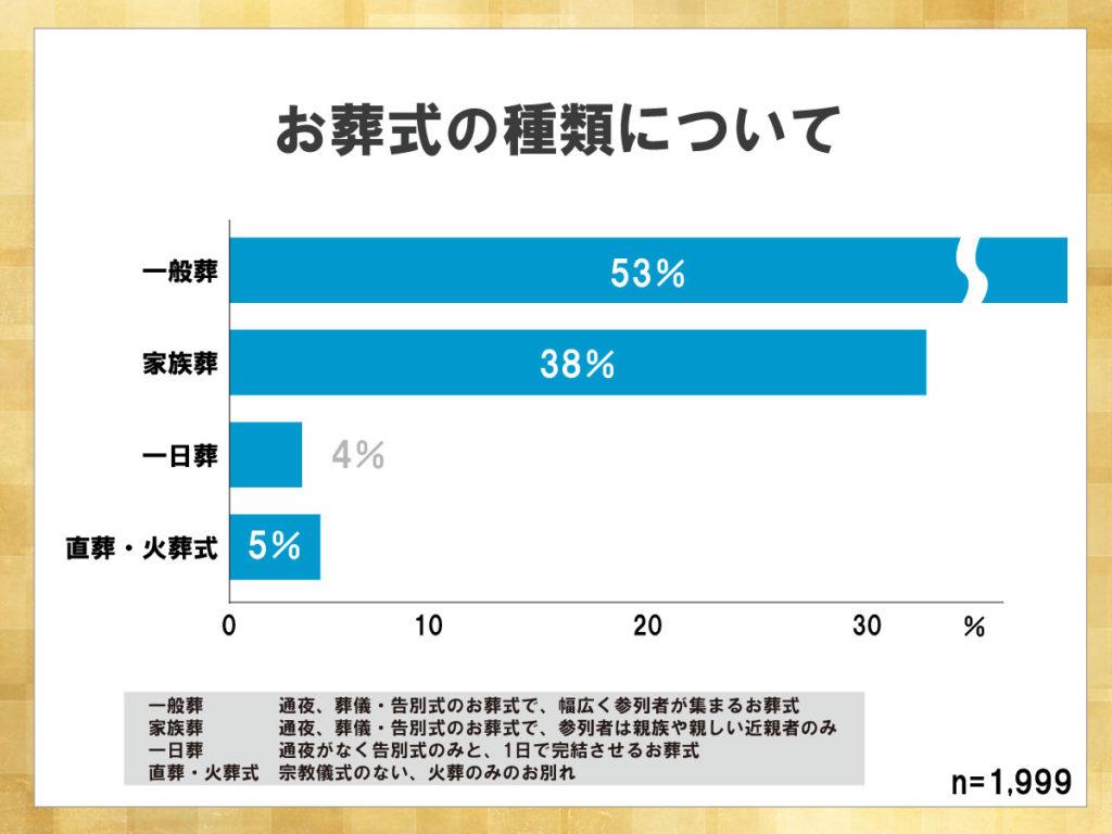 鎌倉新書が運営する葬儀社紹介のポータルサイト「いい葬儀」が2017年に行った「第三回お葬式に関する全国調査」のうち、お葬式の種類について表した横棒グラフ。一般葬が最も多いものの、家族葬の割合も高まってきている。