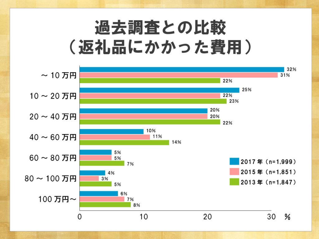 鎌倉新書が運営する葬儀社紹介のポータルサイト「いい葬儀」が2017年に行った「第三回お葬式に関する全国調査」のうち、返礼品にかかった費用について過去調査との比較を表した横棒グラフ。10万円以内に収まった割合が調査ごとに増加し、返礼品にかける費用の減少がわかる。
