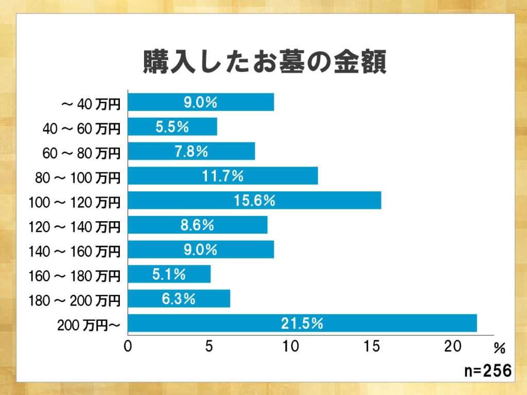 鎌倉新書が運営する葬儀社紹介のポータルサイト「いい葬儀」が2015年に行った「第二回お葬式に関する全国調査」のうち、購入したお墓のkン額を表したグラフ。200万円超のお墓を購入した割合が21.5%と最も高い。