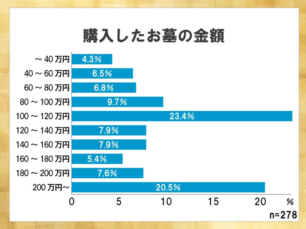 鎌倉新書が運営する葬儀社紹介のポータルサイト「いい葬儀」が2013年に行った「第一回お葬式に関する全国調査」のうち、購入したお墓の金額を表した横棒グラフ。100~120万円のお墓を購入した人が多い一方、200万円以上のお墓を購入した人も多い。
