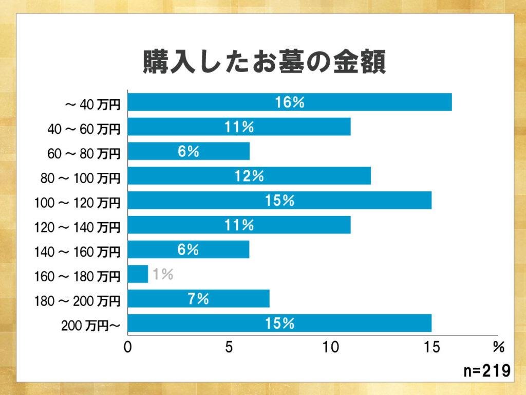 鎌倉新書が運営する葬儀社紹介のポータルサイト「いい葬儀」が2017年に行った「第三回お葬式に関する全国調査」のうち、購入したお墓の金額について表した横棒グラフ。40万円以内が16%、100~120万円が15%、200万円以上が15%とほぼ同じ割合であり、お墓の金額には幅があることがわかる。
