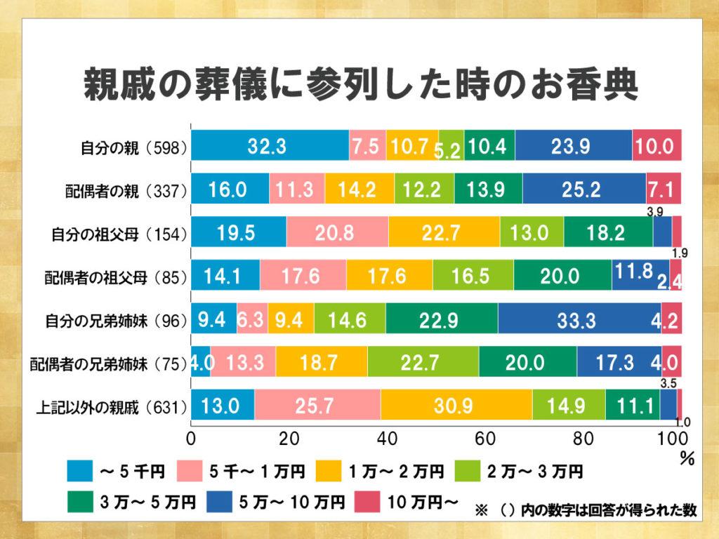 鎌倉新書が運営する葬儀社紹介のポータルサイト「いい葬儀」が2015年に行った「第二回お葬式に関する全国調査」のうち、親戚の葬儀に参列した時のお香典を表した横棒グラフ。故人との関係によってお香典の額も大きく異なることがわかる。