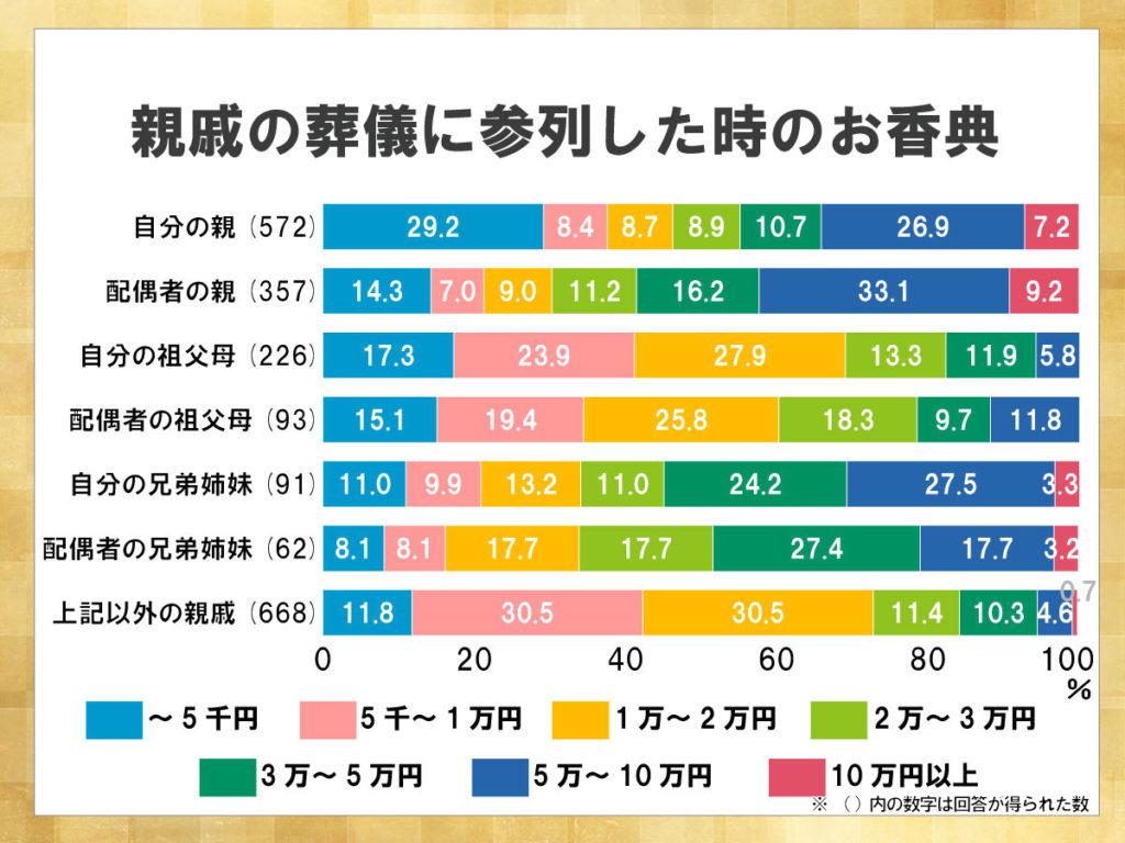鎌倉新書が運営する葬儀社紹介のポータルサイト「いい葬儀」が2013年に行った「第一回お葬式に関する全国調査」のうち、親戚の葬儀に参列した時のお香典を表した積み上げ横棒グラフ。全体的に高額の割合が高い。