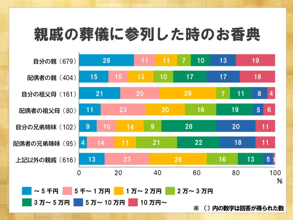 鎌倉新書が運営する葬儀社紹介のポータルサイト「いい葬儀」が2017年に行った「第三回お葬式に関する全国調査」のうち、親戚の葬儀に参列した時のお香典の合計を表した積み上げ横棒グラフ。自分の親や配偶者の親の葬儀の場合、お香典が10万円を超えることも多い。