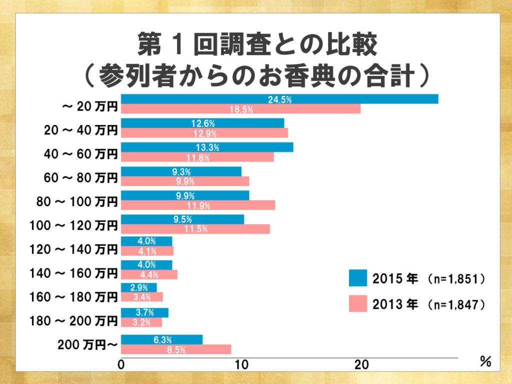鎌倉新書が運営する葬儀社紹介のポータルサイト「いい葬儀」が2015年に行った「第二回お葬式に関する全国調査」のうち、参列者からのお香典の合計について第一回調査との比較を表した横棒グラフ。2013年から2015年にかけて、お香典の合計が20万円以内の割合が大幅に増加した。