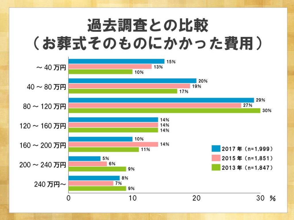 鎌倉新書が運営する葬儀社紹介のポータルサイト「いい葬儀」が2017年に行った「第三回お葬式に関する全国調査」のうち、お葬式そのものにかかった費用について過去調査との比較を表した横棒グラフ。80~120万円が最も多いのは3回の調査ですべて同じであった。