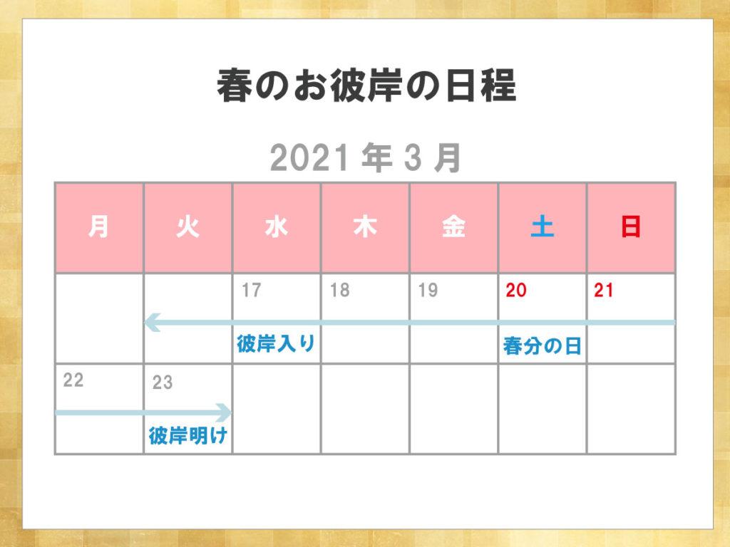 2021年の春のお彼岸は、3月17日(水)から3月23日(火)までの7日間になります。お彼岸の中日となる春分の日は、3月20日(土・祝)です。