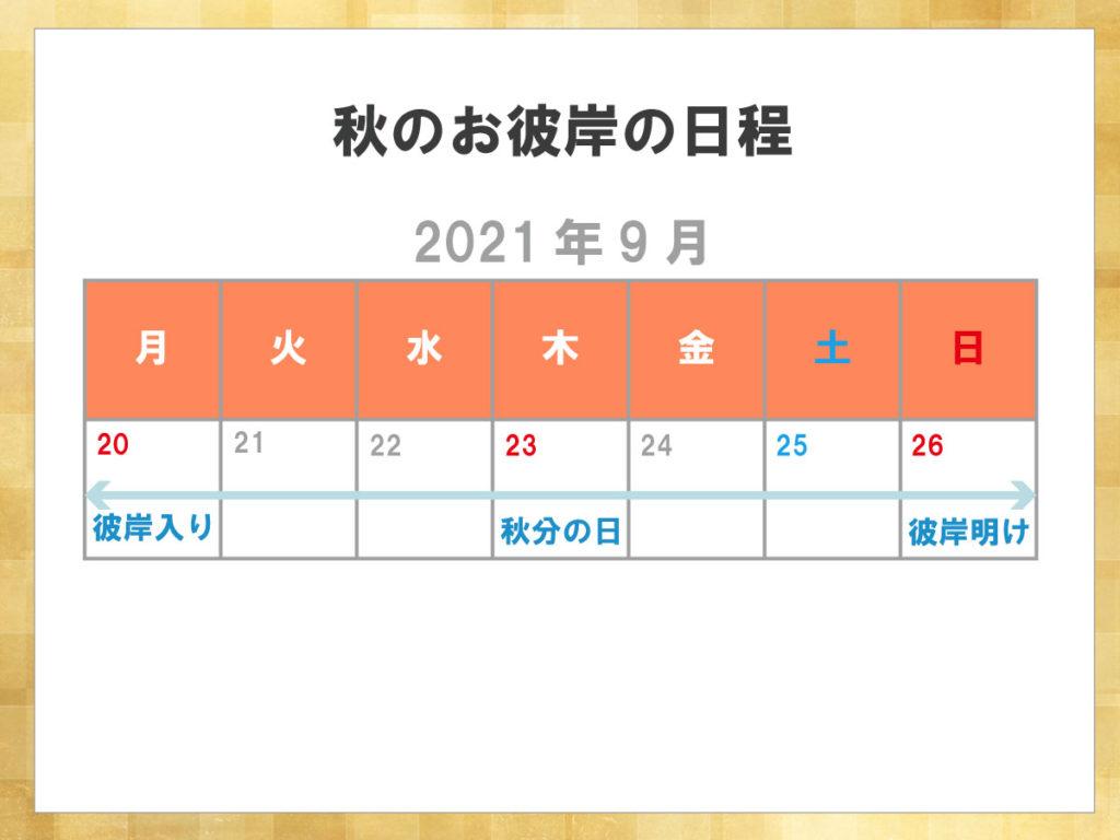 2021年秋のお彼岸の日程は、9月20日から26日までです。またその中日となる秋分の日は9月23日(木・祝)になります。