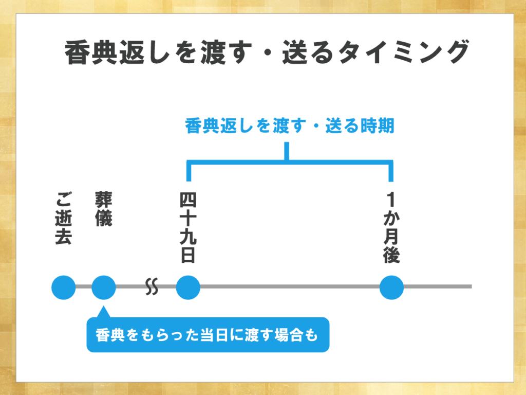 香典返しを渡す・送るタイミングを示した図。香典返しは四十九日法要から1ヵ月後に渡すのが一般的